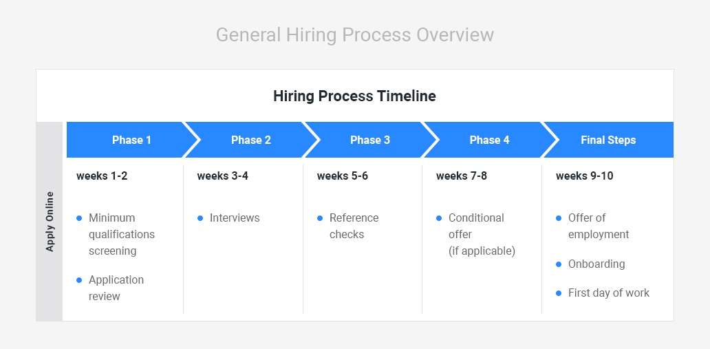 hiring process timeline