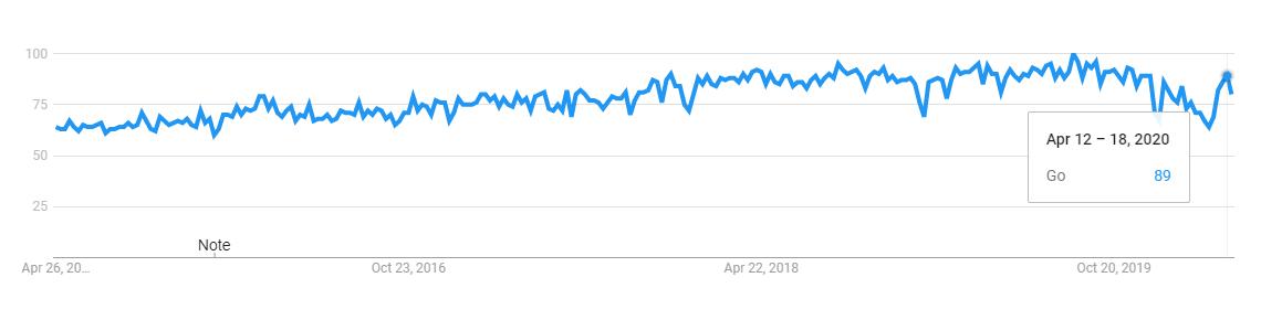 go programming language trend