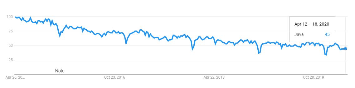java programming language trend