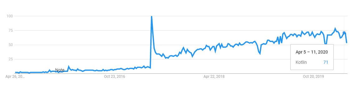 kotlin programming language trend