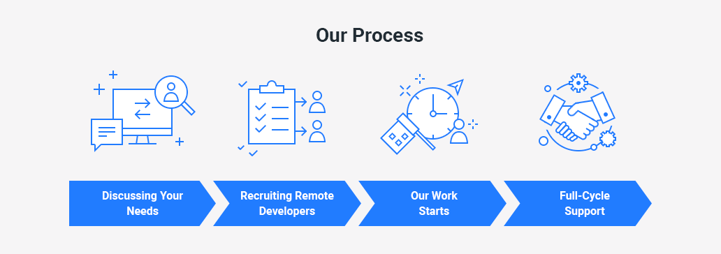 full-cycle recrutioment outsourcing process HUD