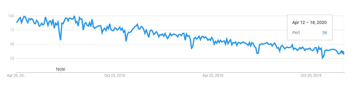 perl programming language trend