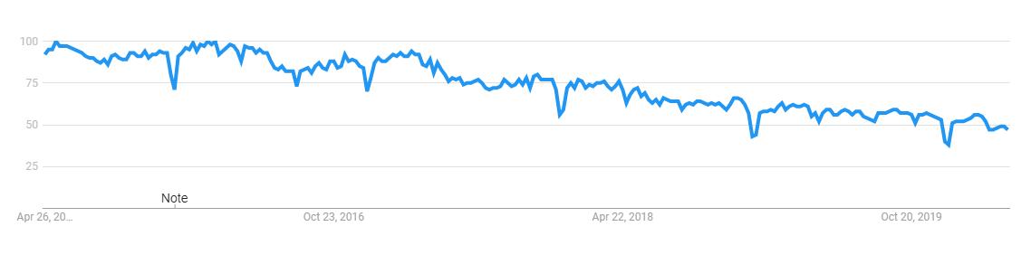 php programming language trend