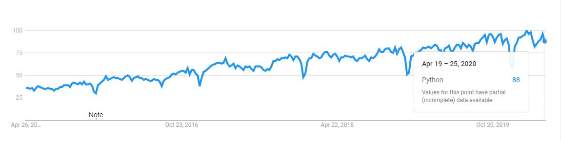 python programming language trend