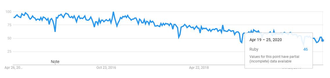 ruby programming language trend