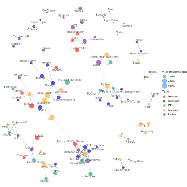 technology and programming languages clusters