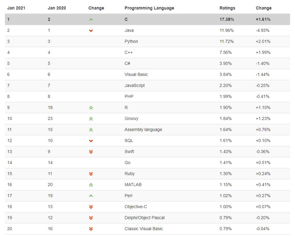 Top programming languages TIOBE index