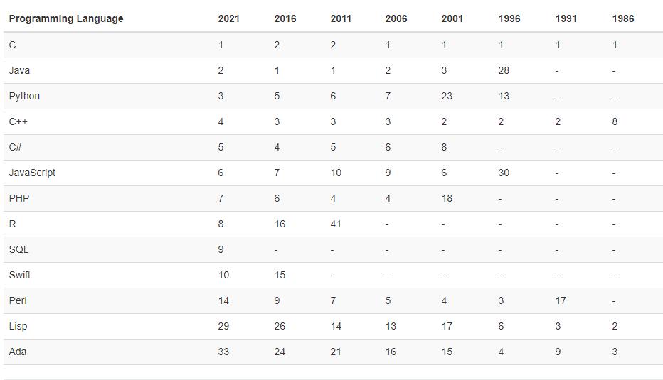 top 10 programming languages through years tiobe