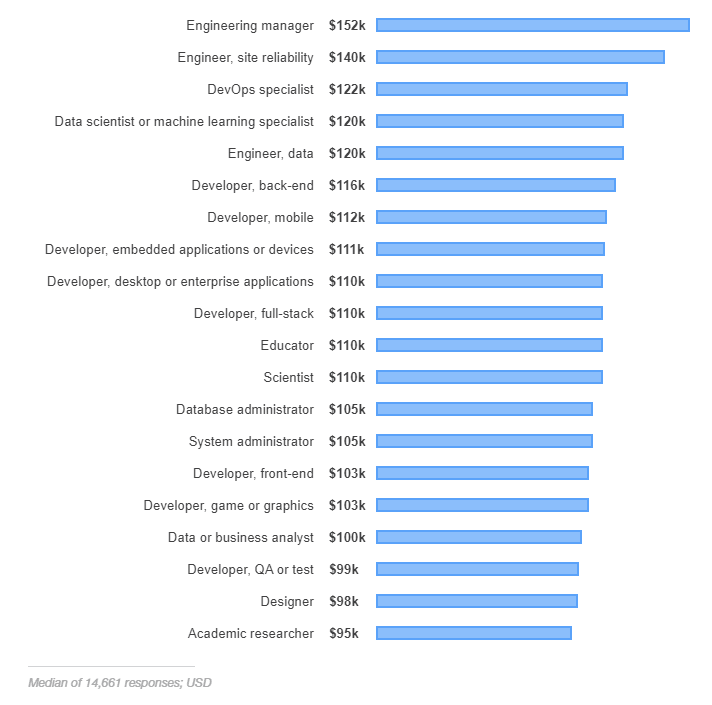 developers salary in the US