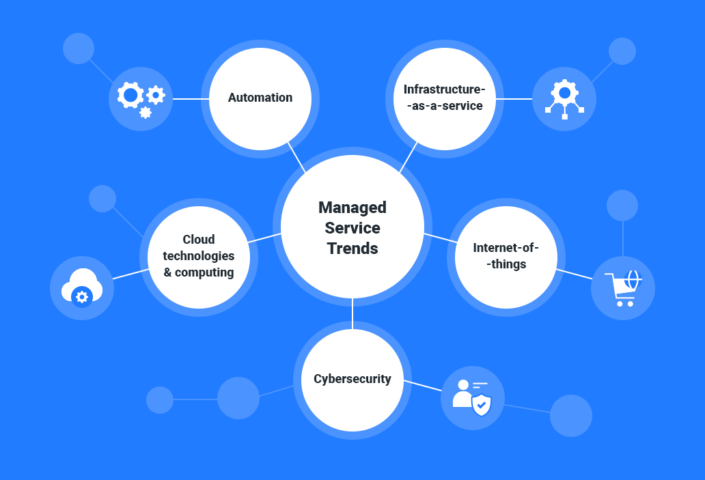 Managed Service Provider industry trends 2020