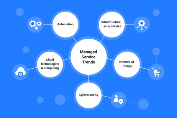 Managed Service Provider Industry Trends