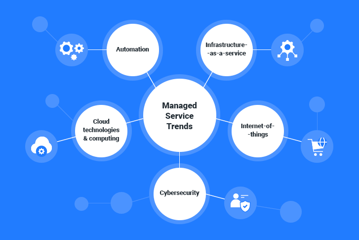 Outsourcing Managed Service Provider industry trends