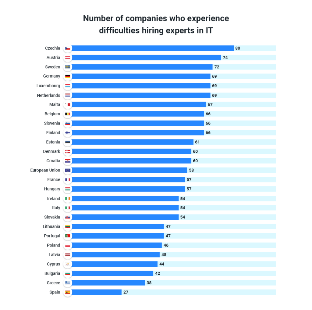 European companies experience difficulties hiring experts in IT