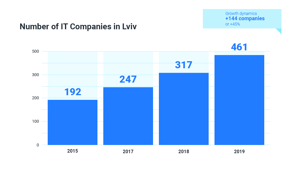 Number of IT companies in Lviv