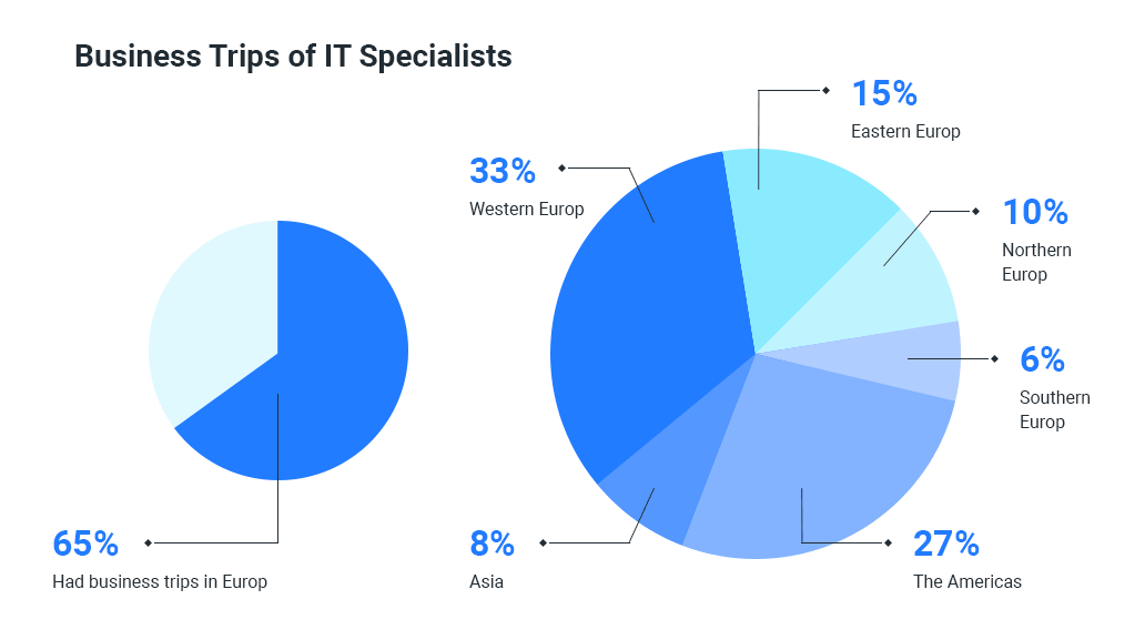 Business trips of IT specialists