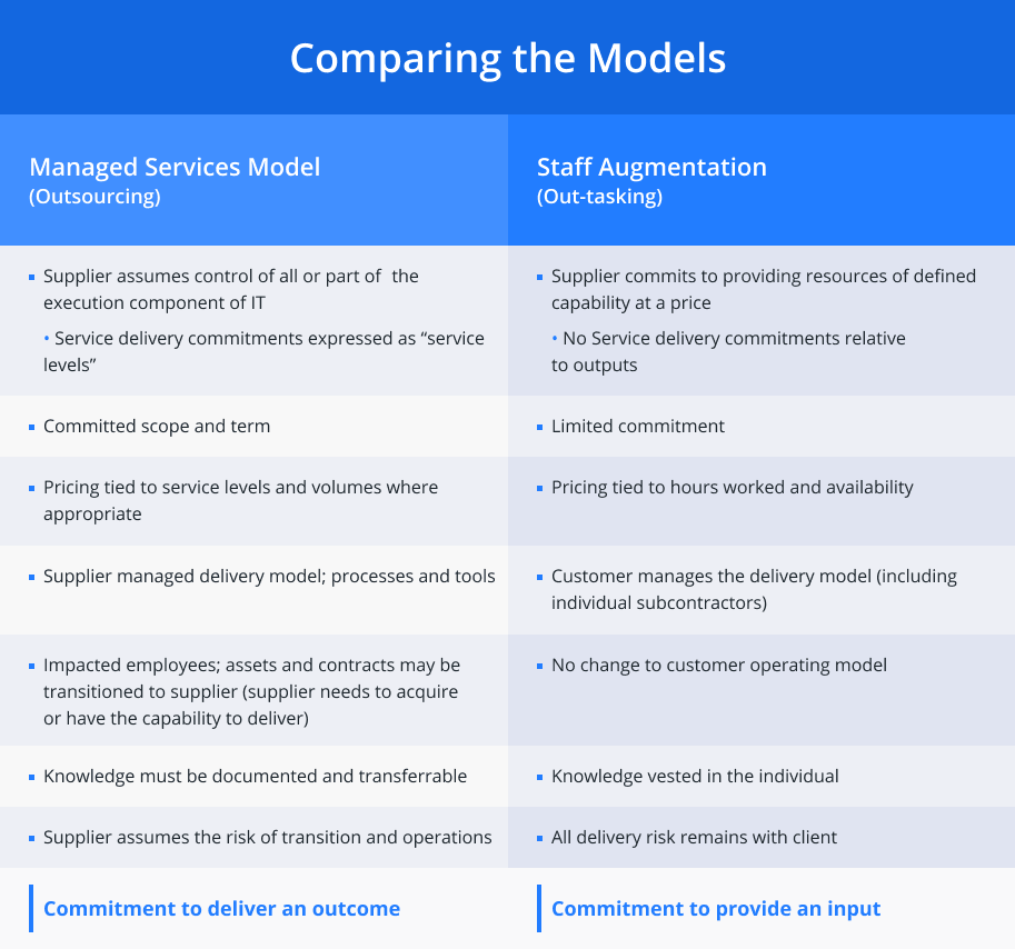 Staff augmentation vs. Managed services model
