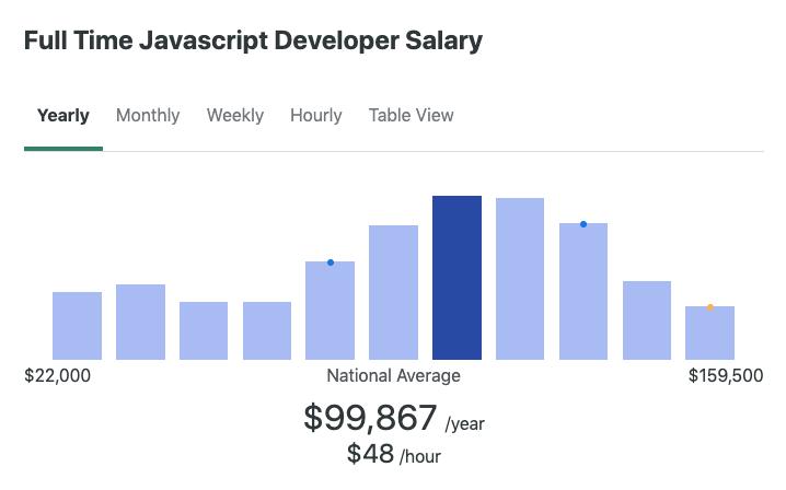 JavaScript Developer Salary in the US