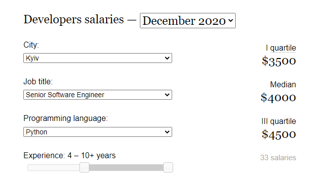 DOU average salary of a Python programmer in Ukraine