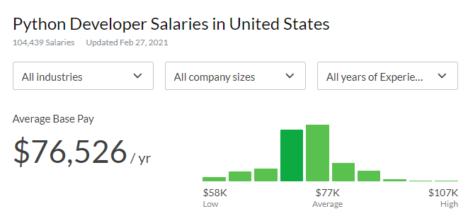 glassdoor average Python coder salary in the United States