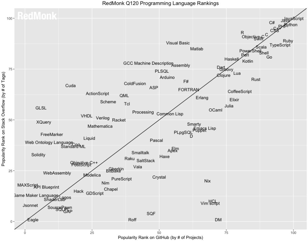 RedMonk programming language ranking