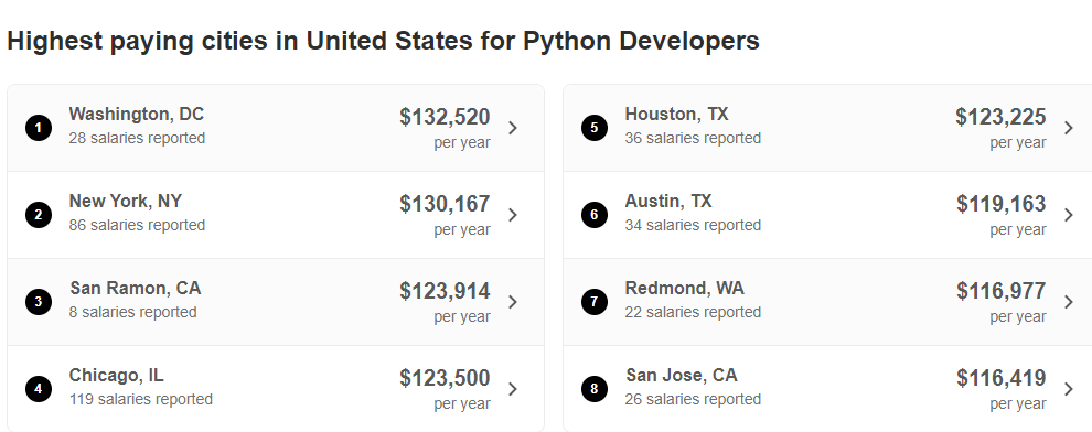 Indeed data on python developers average salary