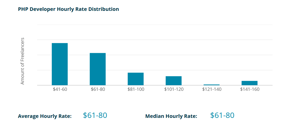 PHP Developer Hourly Rate Distribution