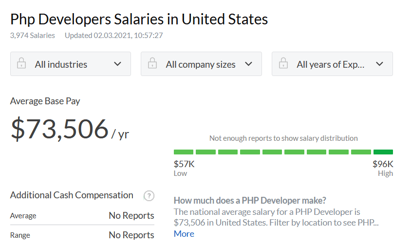 Php Developers Salaries in United States