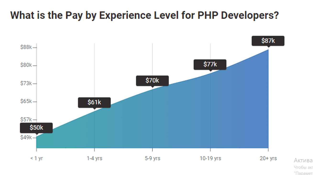 Pay by experience PHP Developers