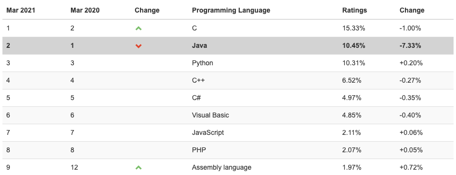 JavaScript programming language rating by TIOBE index