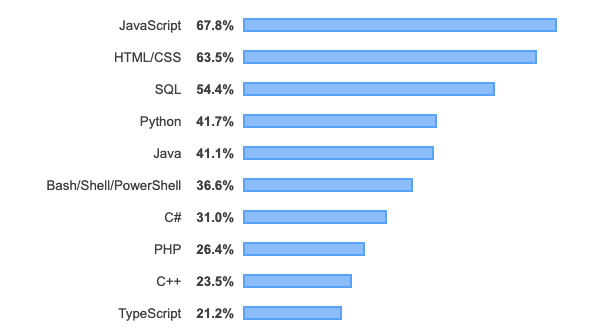 JavaScript is ranked StackOverflow's ranked dominant language