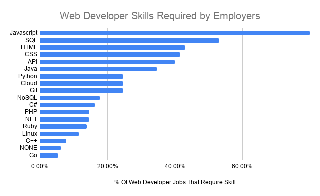 web developer skills required by employers