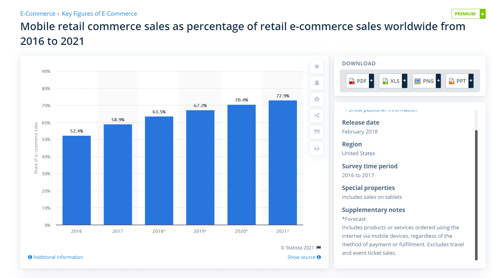 share of e-commerce in whole structure of global online retail in 2021