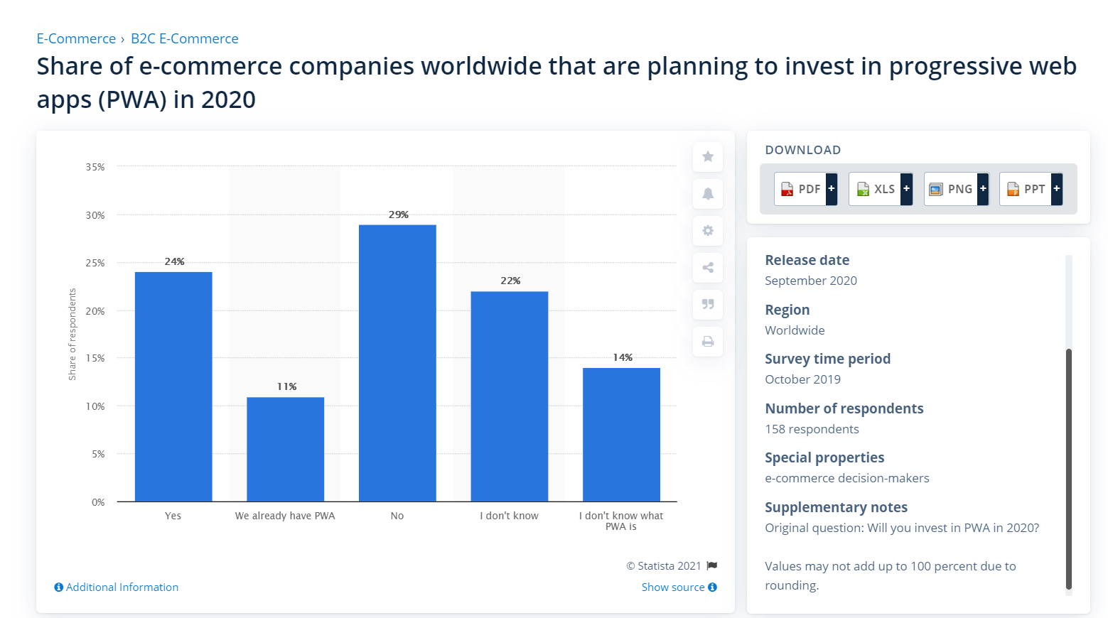 percentage of global eCommerce companies that were planning to develop PWAs in 2020