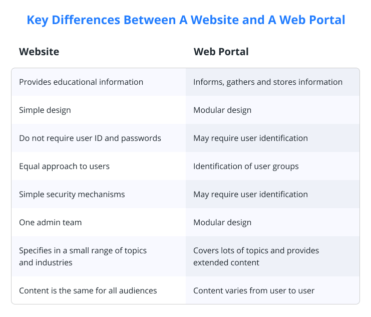 Key Differences Between A Website and A Web Portal