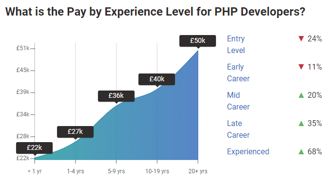 Pay By Experience Level For PHP Developers In The UK
