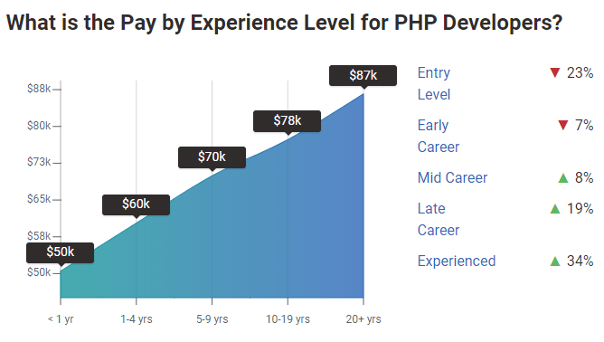 Pay By Experience Level For PHP Developers In The USA