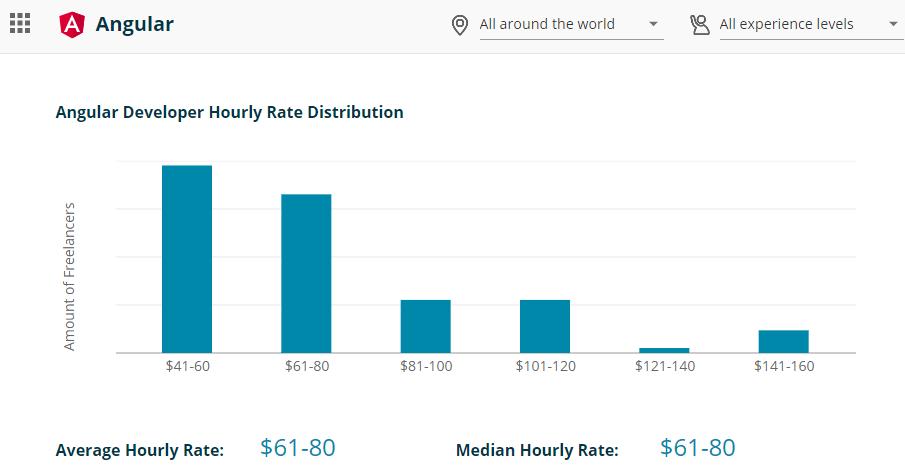 Angular Developer Hourly Rate Distribution