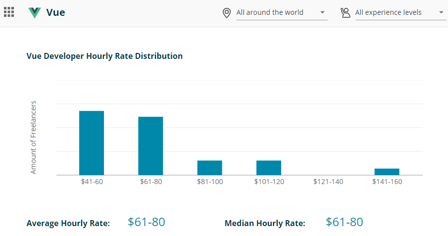 Vue Developer Hourly Rate Distribution