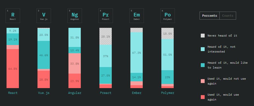 Front-End Frameworks Overview