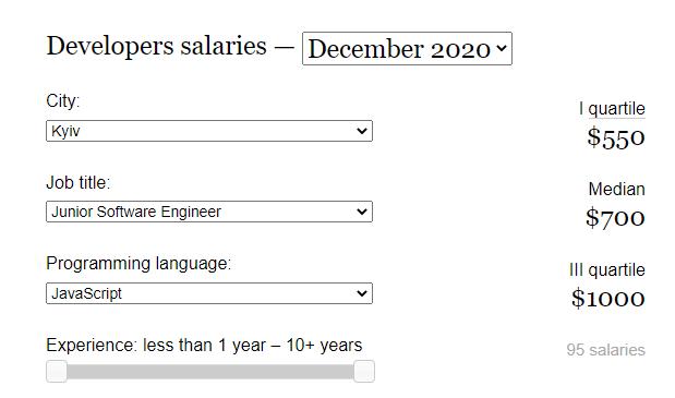 Junior Front End Developer Salary in Ukraine