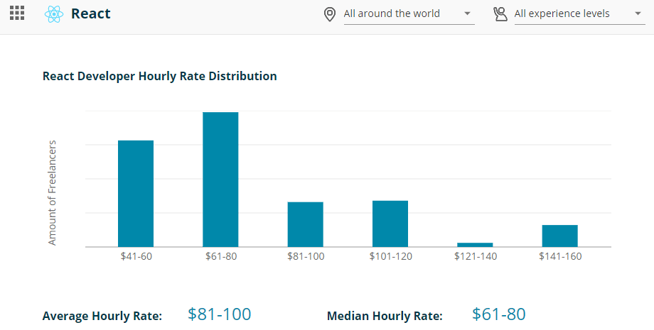 React Developer Hourly Rate Distribution