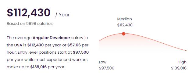 The Average Angular Developer Salary in the USA