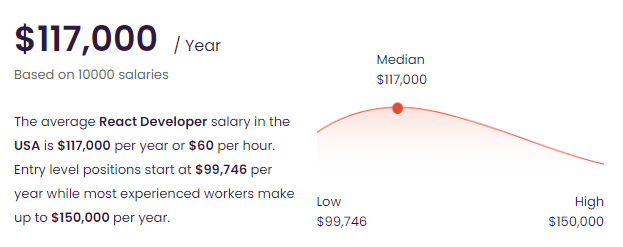 The Average React Developer Salary in the USA