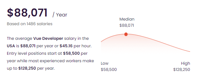 The Average Vue Developer Salary in the USA