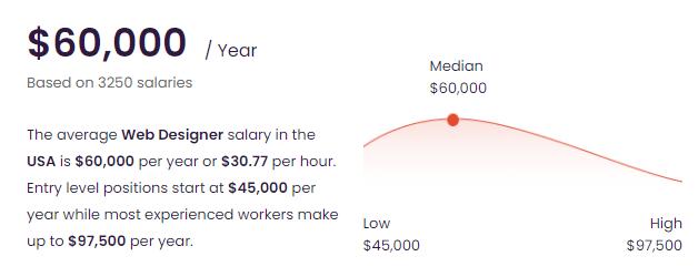 The Average Web Designer Salary in the USA