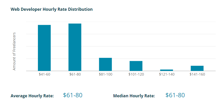 Web Developer Hourly Rate Distribution