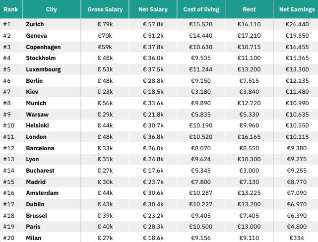 average Cloud Application Developer Salary in europe