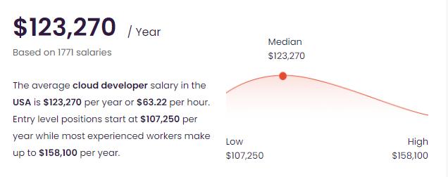 Cloud Application Developer Salary talent com
