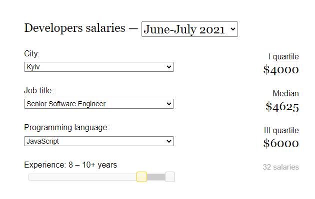 DOU average salary of senior WordPress developer Ukraine