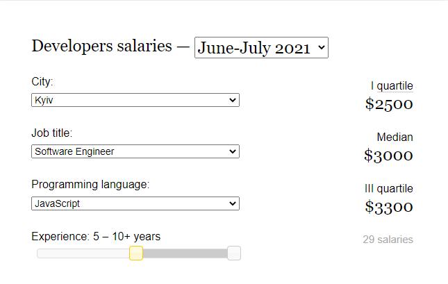 DOU average salary of WordPress developer Ukraine